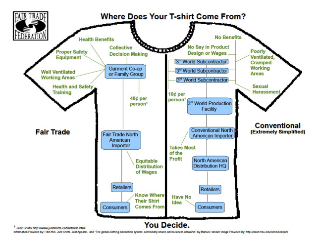 Whitney included this image in her recent Free Project presentation about slavery in the garment industry.